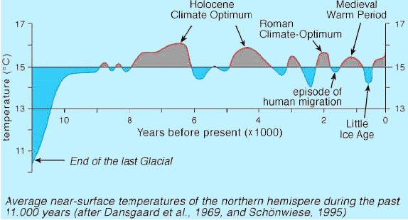HoloceneOptimumTemperature